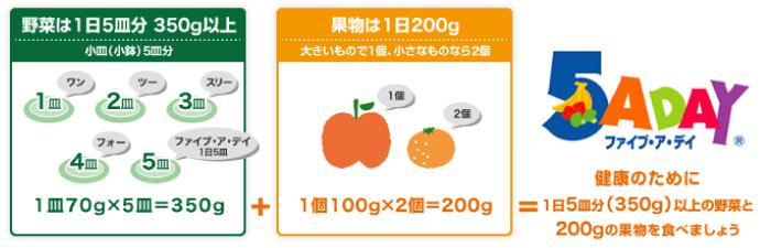 健康のために1日5皿分(350g)以上の野菜と200gの果物を食べましょう