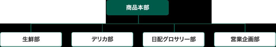 商品本部 生鮮部-デリカ部-日配グロサリー部-営業企画部
